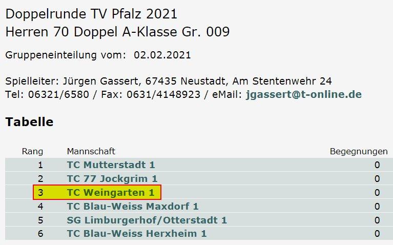 Herren 70 des TC Weingarten in der Doppelrunde