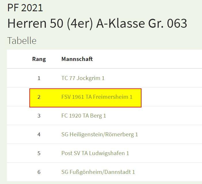 Herren 50 des FSV Freimersheim in der A-Klasse