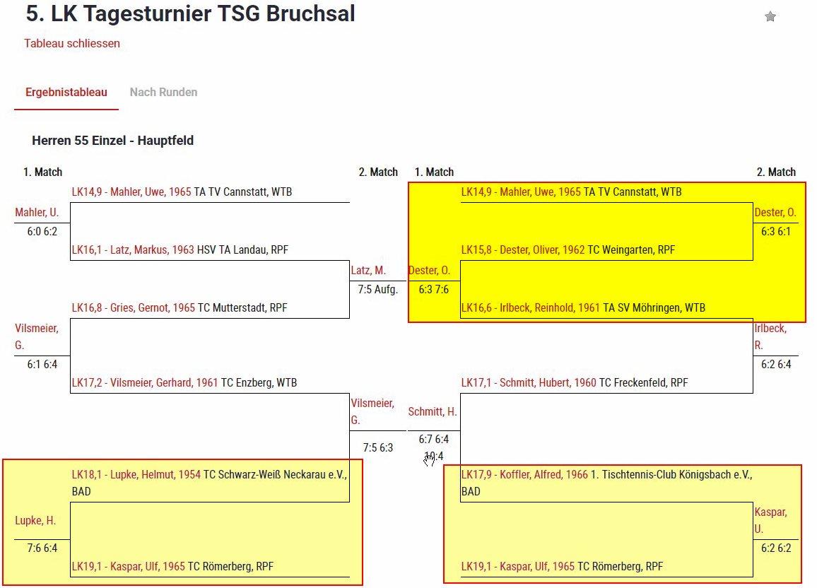5. LK Tagesturnier TSG Bruchsal